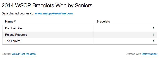 2014 WSOP Bracelets Won by Seniors