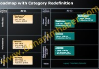 Roadmap AMD 2012: GPUs móviles a 28nm.