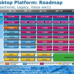 Roadmap: Intel prepara sus Pentium y Celeron basados en Sandy Bridge