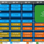 Roadmap de Intel confirma Ivy Bridge-E para el Q3 2013 y nuevo Sandy Bridge-E de 8-núcleos?
