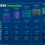 IBM revela sus CPUs Power8 de 22nm a 4 GHz y 96MB de cache L3 eDRAM