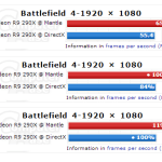 AMD Mantle vs DirectX, primeras pruebas independientes de la API en BF4
