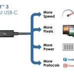 Intel anuncia Thunderbolt 3 de 40 Gbps con conector USB-C