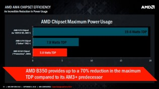 AMD-Bristol-Ridge-APU_Launch_08