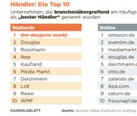 eventim-classement-allemande-ecom