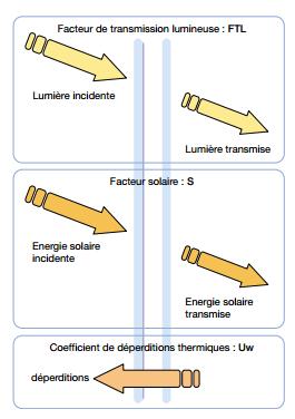 facteur-de-transmission