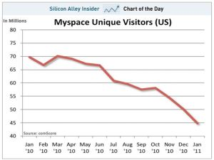 the-demise-of-myspace-graph