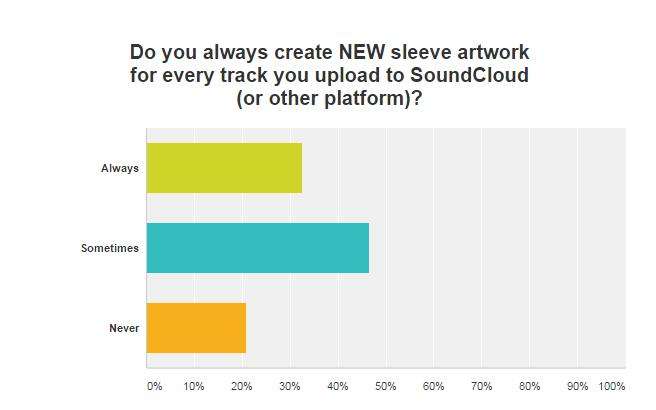 sleeve artwork survey