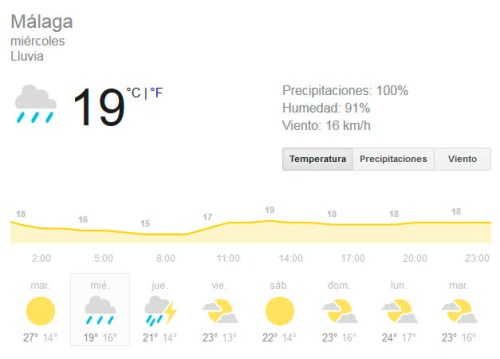 weather forecast in Malaga