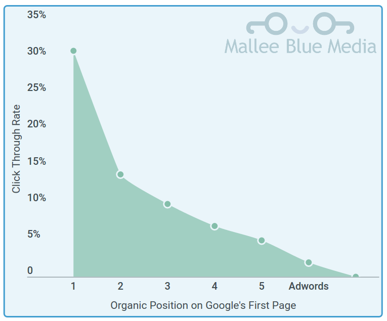 seo-vs-google-adwords-click-rates-ctr