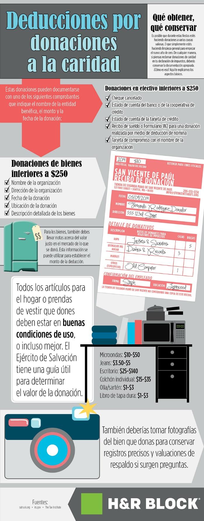 Deducciones por donaciones a la caridad