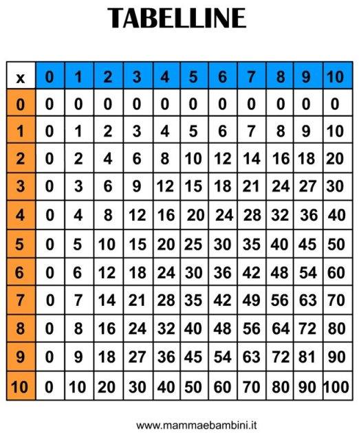 Tavola Pitagorica da stampare in matematica