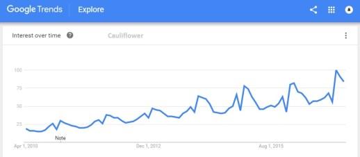 cauliflower trend