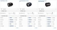 Sony FE 85mm F1.4 GM DxOMark