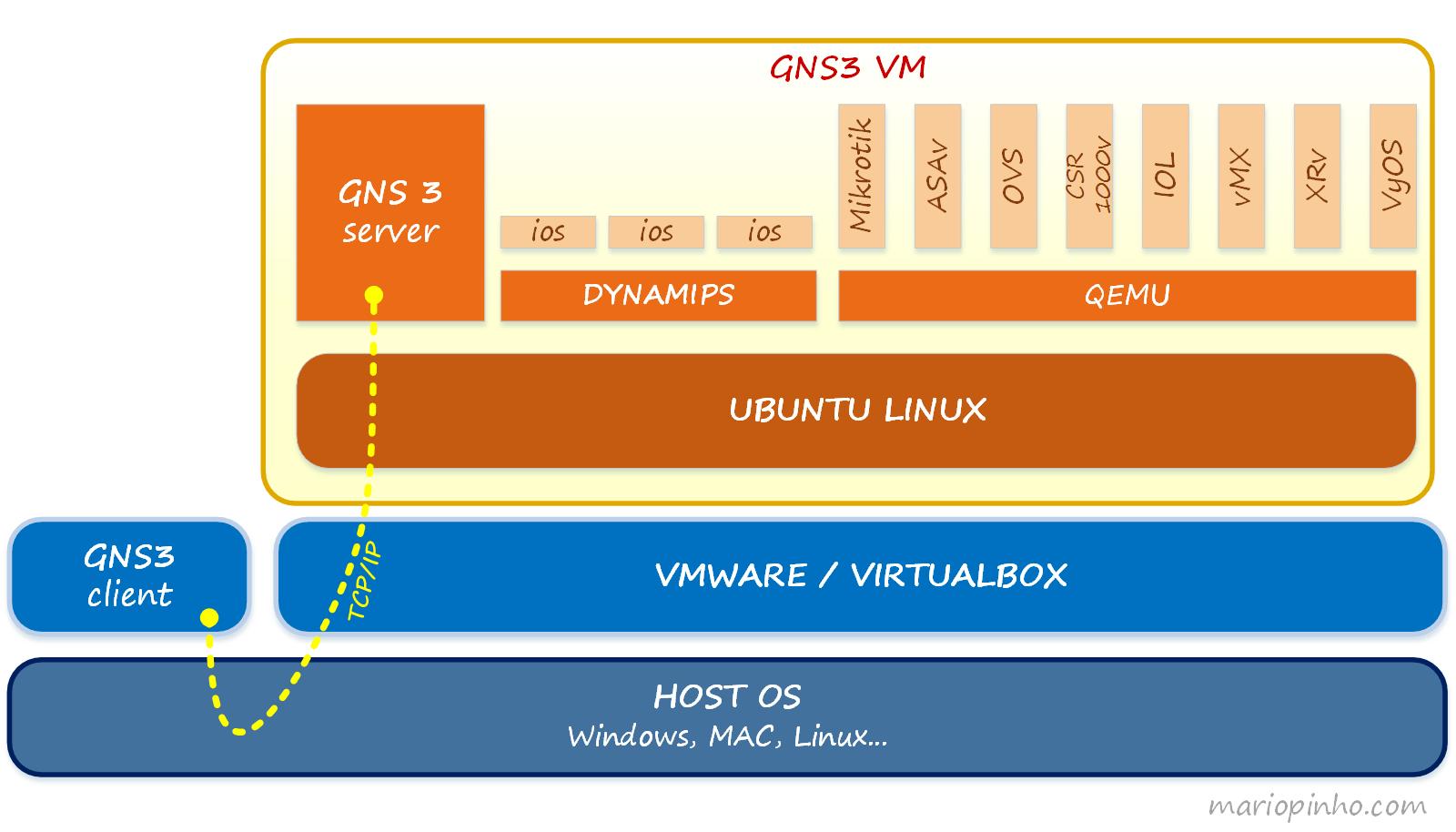GNS3 VM