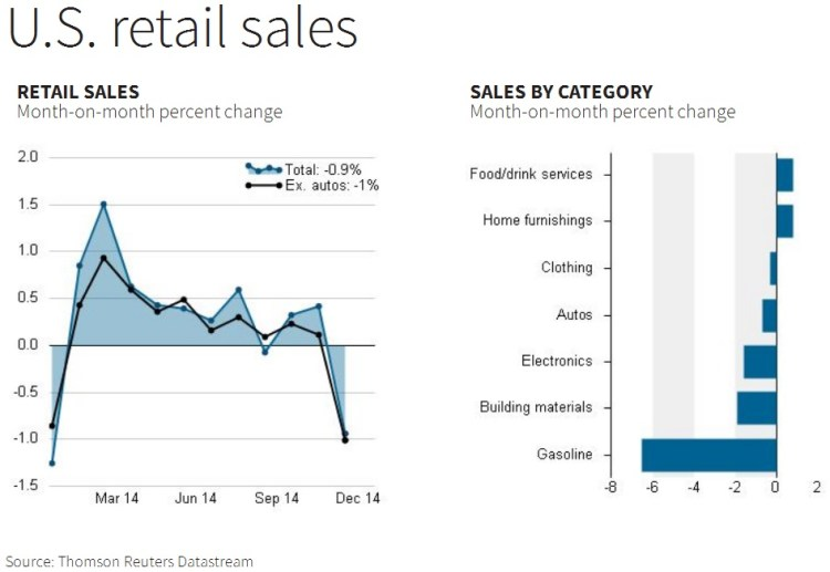 Retail Sales Jan '15