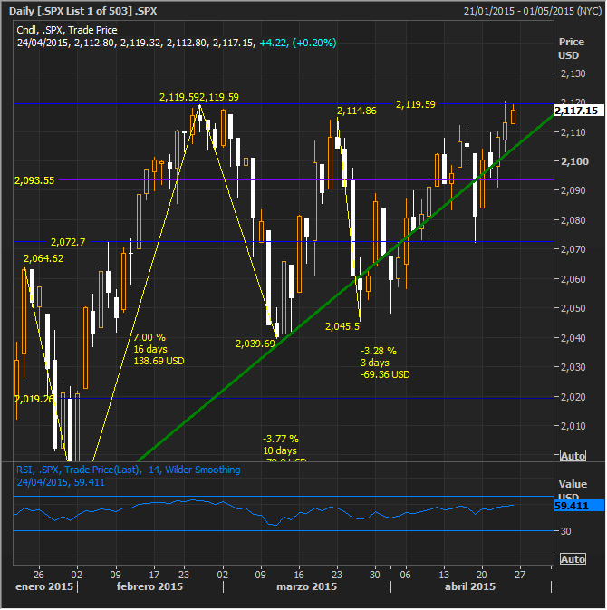SPX Second try