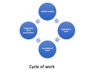 Cycle of work