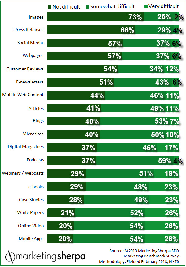 Marketing Research Chart: Data on content difficulty reveals customer reviews may be overlooked by marketers