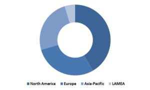 Global Virtual Training and Simulation Market Revenue Share by Region– 2015 (in %)
