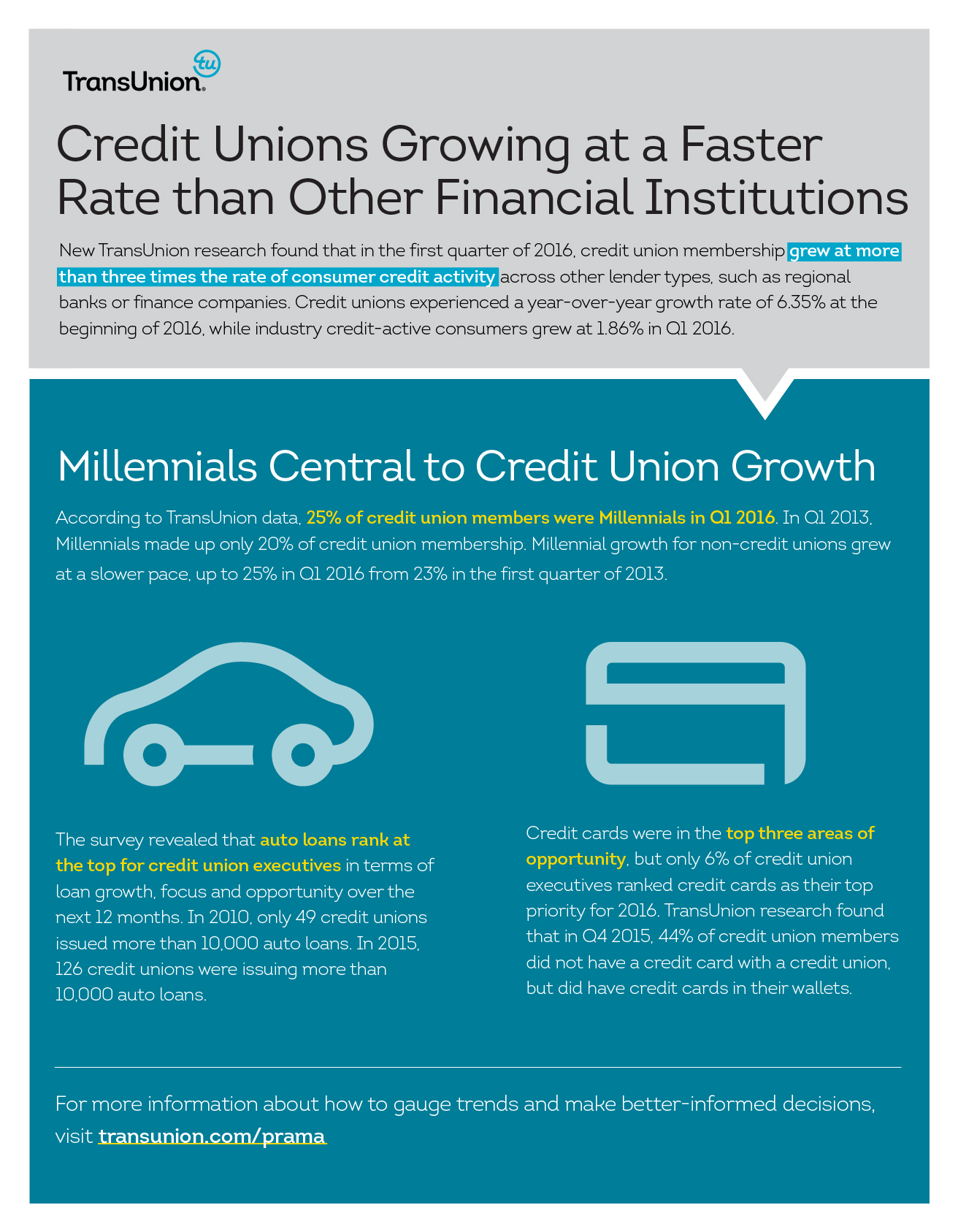 Stunning Or Financial According To A Studyby Meeting Consumer Payment Demand Cuinsight Morethan Three Times That As Credit Union Membership Continues To Climbing At A Rate dpreview Consumer Priority Service