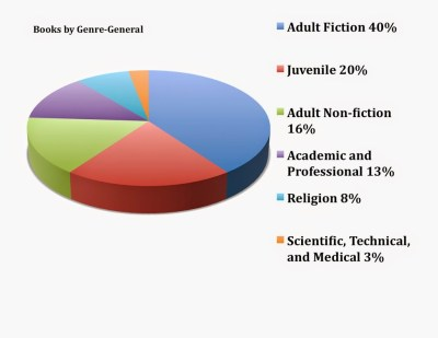 2013 book sales by category