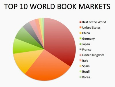 global book market by country