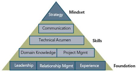 Architect competencies