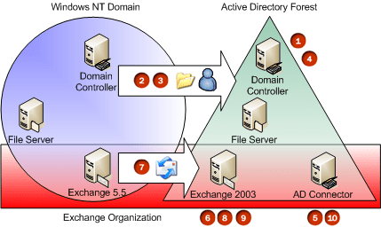 Exchange 5.5 to 2003 migration