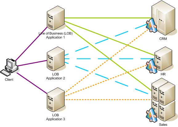 Web services chaos