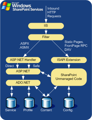 Windows SharePoint Services (WSS) Architecture