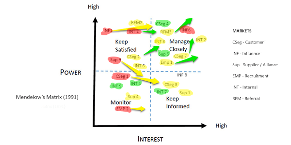 mendelow s matrix This exercise enables users to: identify stakeholders and analyze their interests and expectations categorize interests and expectations based on.