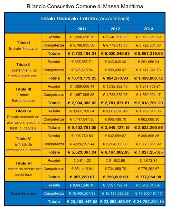bilancio consuntivo entrate