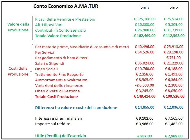 http://i1.wp.com/www.massacomune.it/wp-content/uploads/2014/05/conto-economico-Amatur.jpg