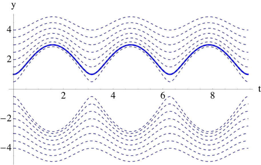 Solutions to the differential equation $latex \frac{dy}{dt}=\frac{4\sin 2t}{y}$ with different initial conditions (dashed lines) and with the particular initial condition $latex y(0)=1$ in the thick blue line.