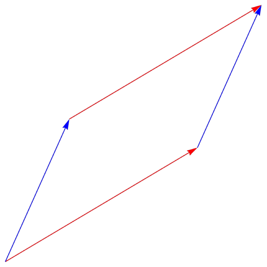 The cross product of the blue and red arrows will give a new vector whose magnitude is equal to the area of the parallelogram between the vectors shown here.