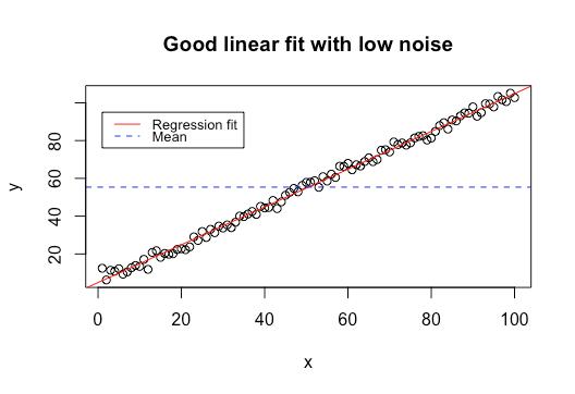 A good linear model