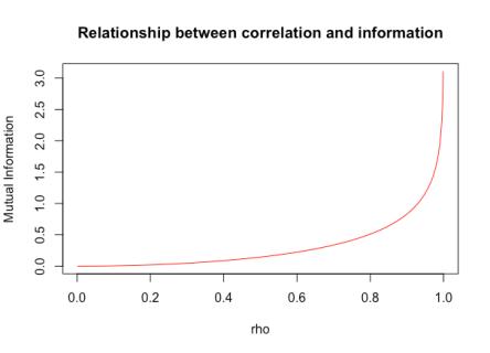 Info vs correlation