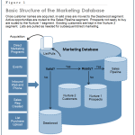 Chapter 10 – Marketing Lists and Databases