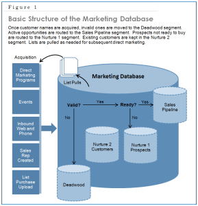 Chap 10 Fig 1 Basic Structure of Marketing Database