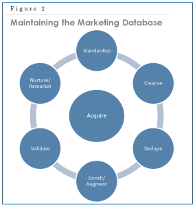 Chap 10 Fig 2 Maintaining the Marketing Database