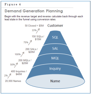 Building a Funnel Model
