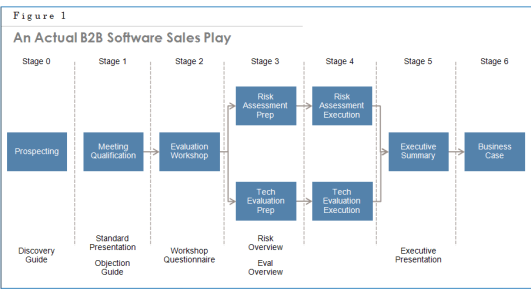 Chap 17 Fig 1 Sales Play