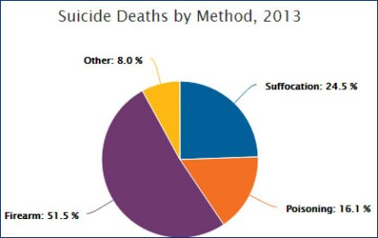Suicide-Deaths-By-Method