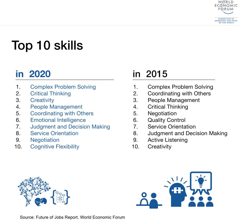 top-ten-skills