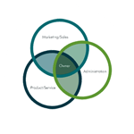 The Three Circles