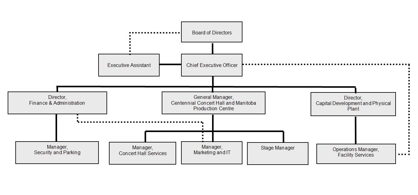 MCCC Organization Chart