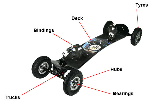 anatomy of a mountainboard