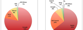 Search Engine Market Share - United States - China - Sptember 2013