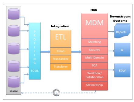 MDM Architecture